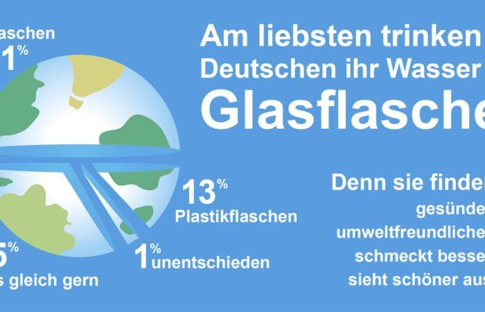 Studie_SodaStream_Flaschenart